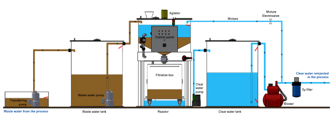 Synoptic view of an industrial waste water recycling unit